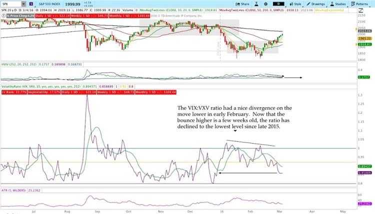 spx chart performance vix vxv volatility ratio analysis march 4
