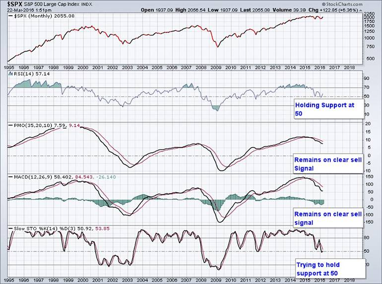 spx sp 500 index bollinger bands squeeze market indicators march 2016