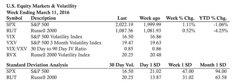 stock market performance indicators statistics week of march 11
