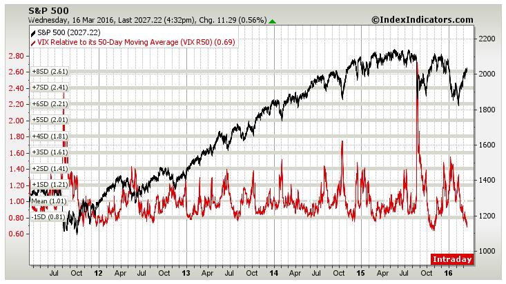stock market volatility chart vix moving averages performance march 18