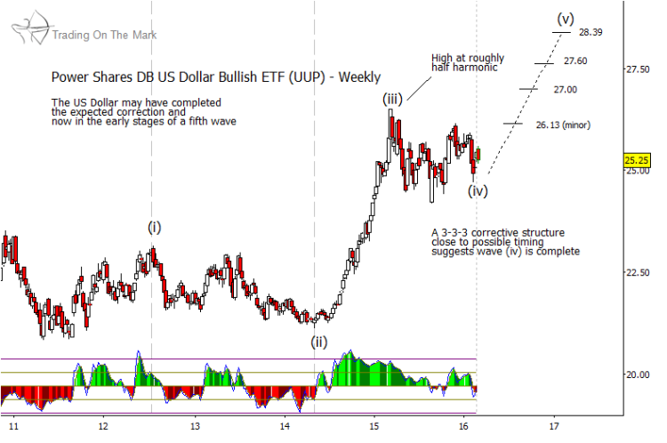 us dollar rally chart elliott wave higher price targets for 2016