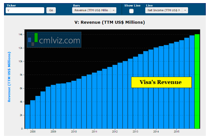 visa revenue growth by quarter chart