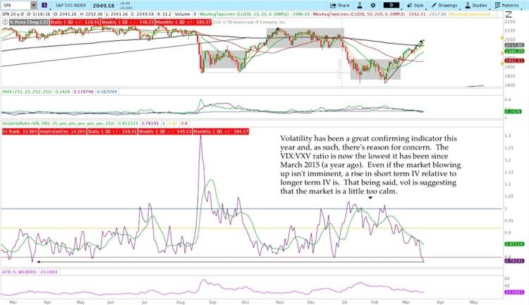 vix vxv market volatility ratio analysis stock market march 18