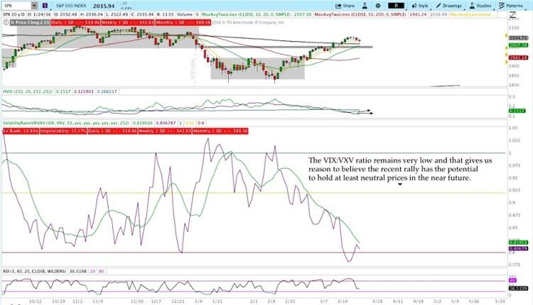 vixvxv stock market volatility ratio declining march 28