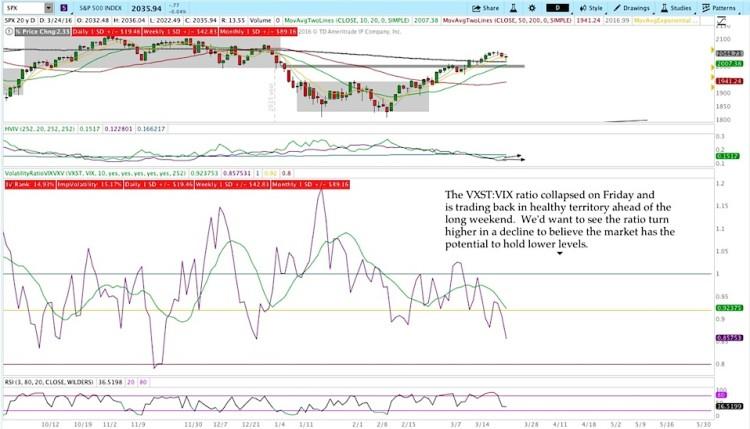 vxst vix stock market volatility analysis march 28
