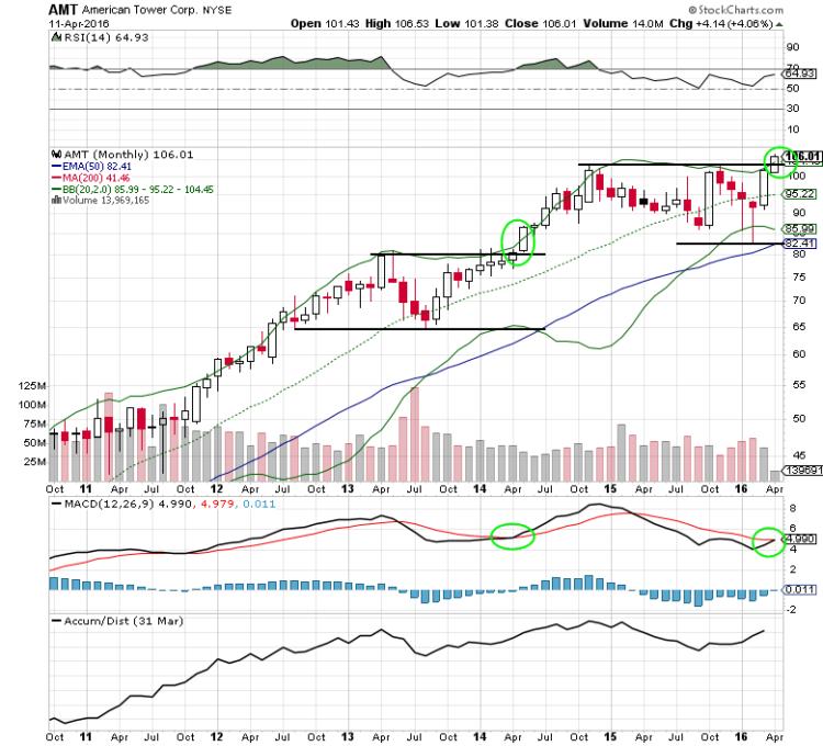american tower stock chart analysis amt bullish april
