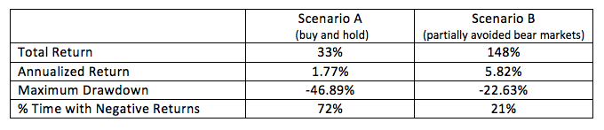 annual returns stock market table