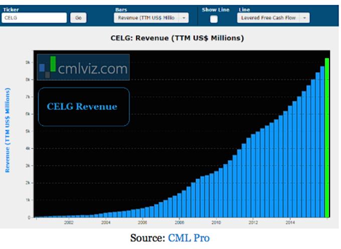 5 Large Cap Biotech Stocks With Long-Term Upside