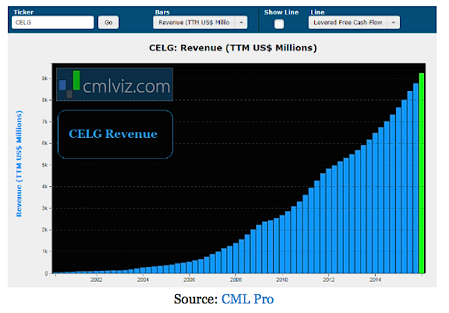 celgene celg revenue growth chart large cap biotech stocks