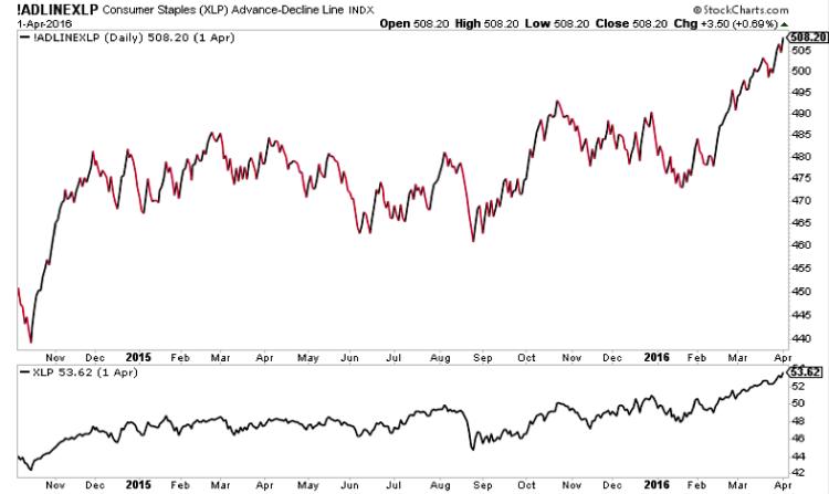 consumer staples stocks advance decline line xlp etf chart year 2016