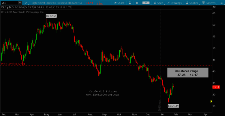 crude oil one year chart price resistance zone