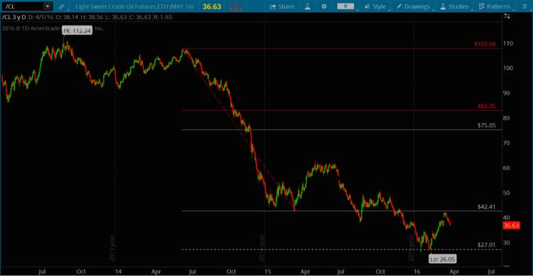 crude oil prices 3 year chart fibonacci levels