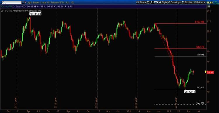 crude oil prices 5 year chart with fibonacci bottom target