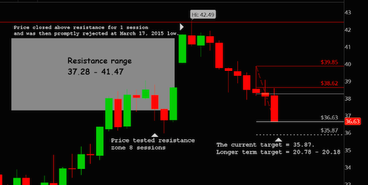 crude oil prices candle chart
