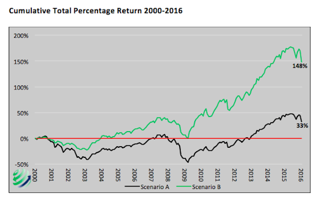 cumulative total percent return stock market with drawdown scenarios 2000 to 2016
