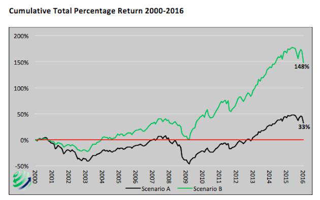 cumulative total percent return stock market with drawdown scenarios 2000 to 2016