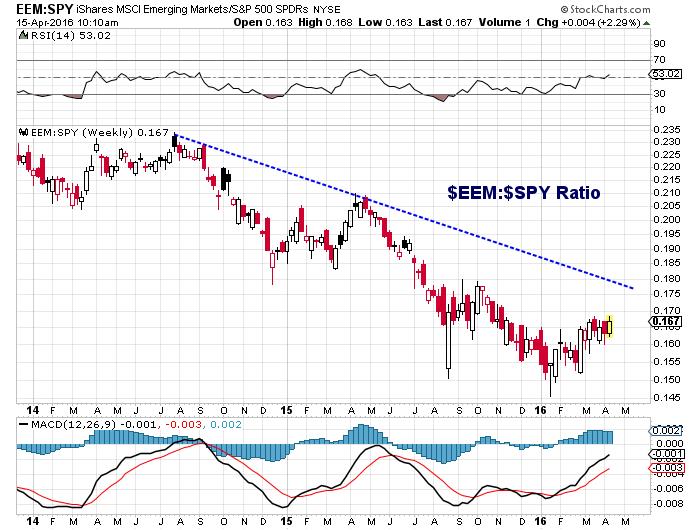 eem spy relative strength performance ratio emerging markets april 15