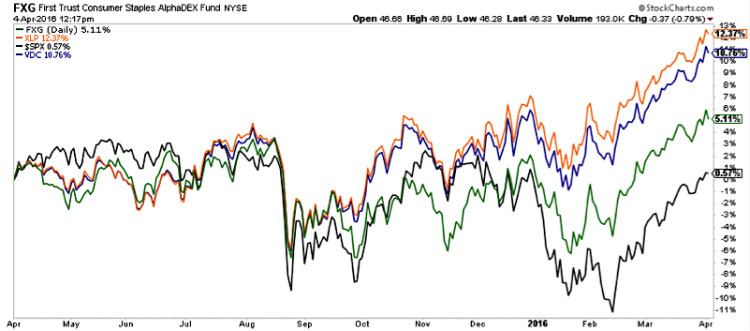 fxg consumer staples stocks fund vs sp 500 index chart 2016