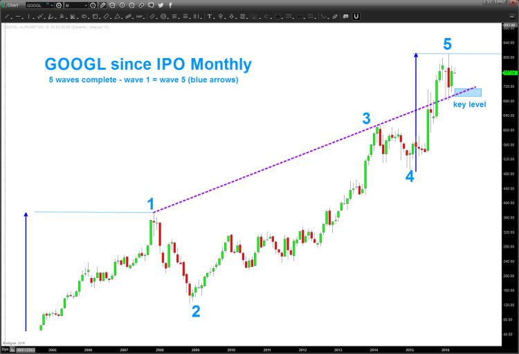 google stock chart googl price targets wave 5
