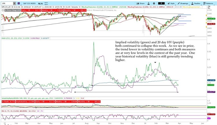 implied volatility chart stock market indicators april 1