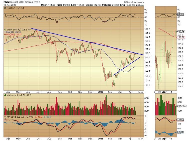 iwm russell 2000 etf downtrend resistance line april 18