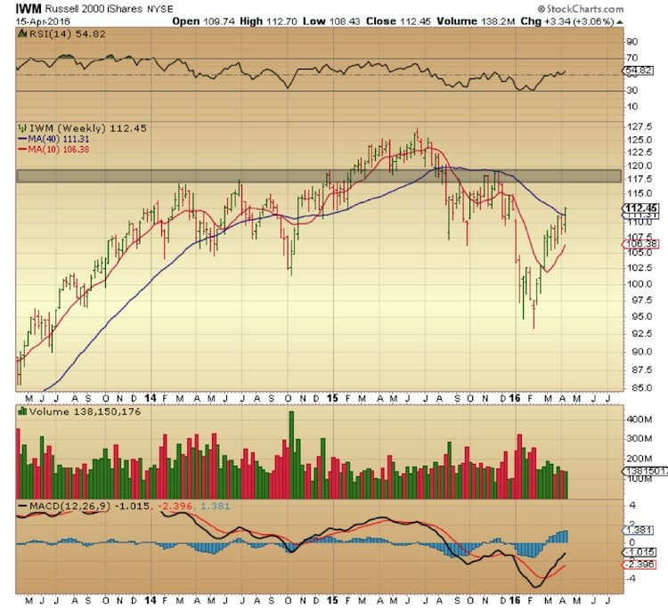 iwm weekly stock chart russell 2000 selling resistance april