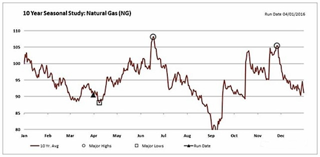 Natural Gas Price Technical Analysis