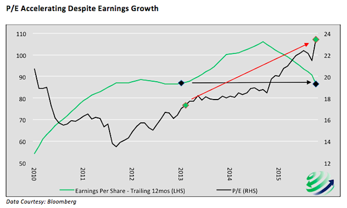 price earnings accelerating despite earnings growth chart