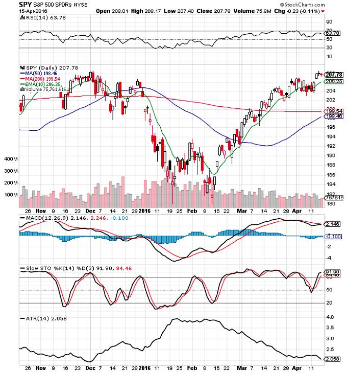 sp 500 chart analysis stock market index april 18