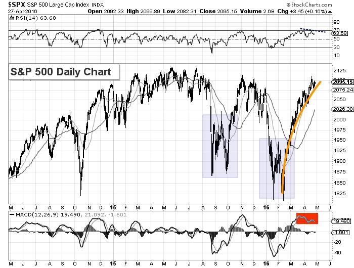 sp 500 index chart analysis april 27