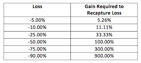 stock market gain required to recover loss drawdowns table