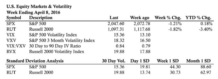 stock market statistics week ending april 8