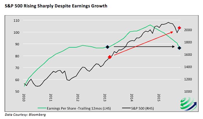stocks higher in 2016 than 2013 despite earnings slowdown