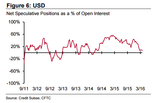 us dollar net speculative positions