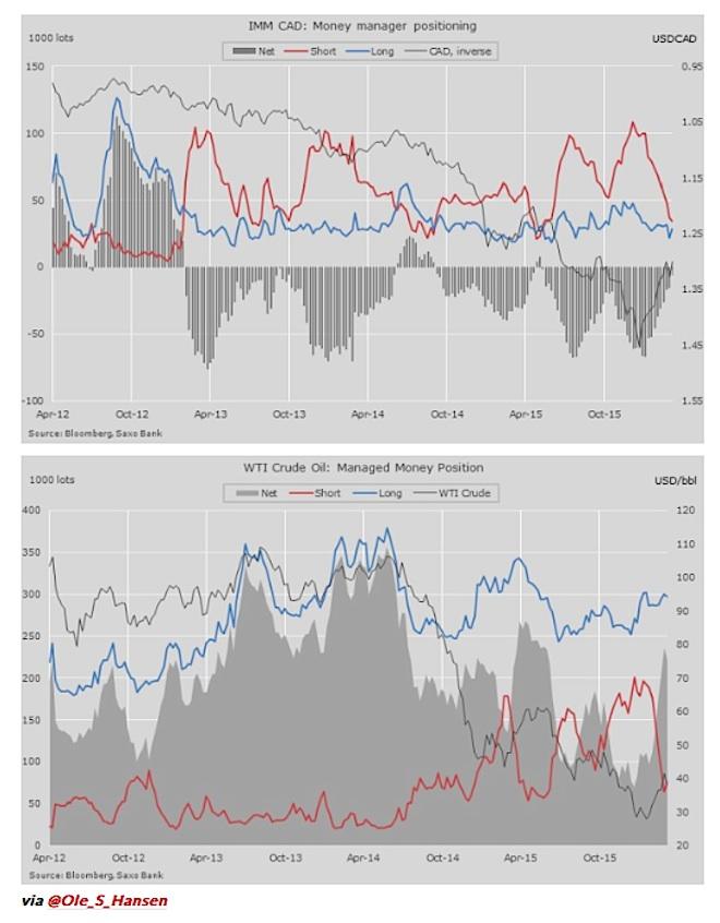 us dollar vs canadian vs crude oil chart