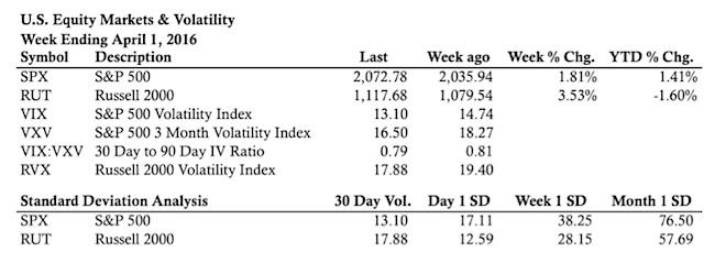 us stock market indicators and performance statistics april 1