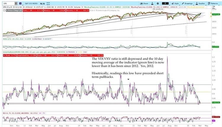 vix vxv volatility ratio low reading market indicators chart april 1