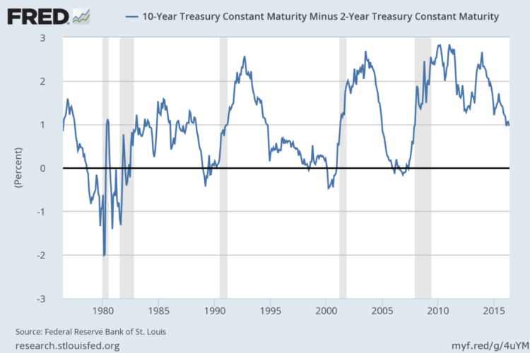 US Yield Curve (FRED)_10 year minus 2 year constant