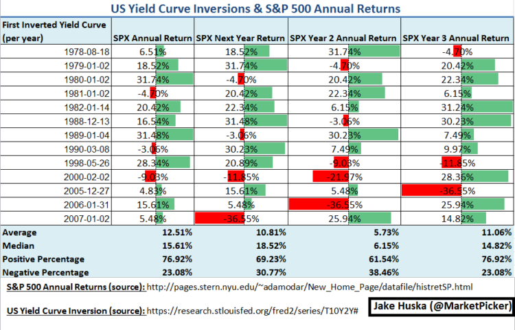US Yield Curve Inversions and S&P 500 Annual Returns