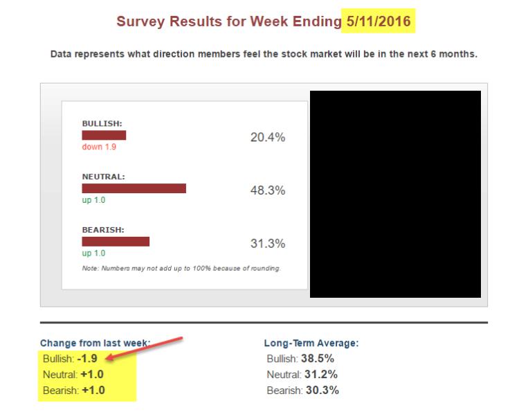 aaii investor sentiment bulls bears survey_may 13