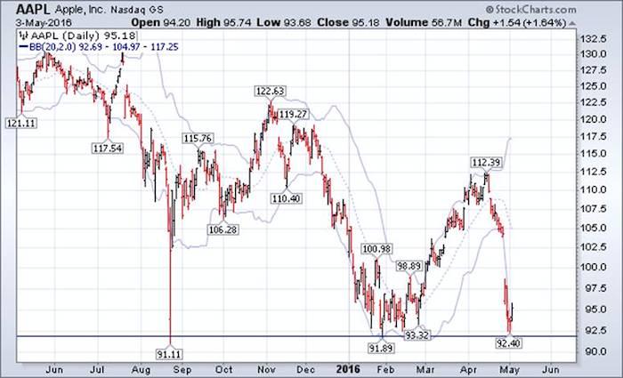 aapl chart apple stock bottom analysis may 4