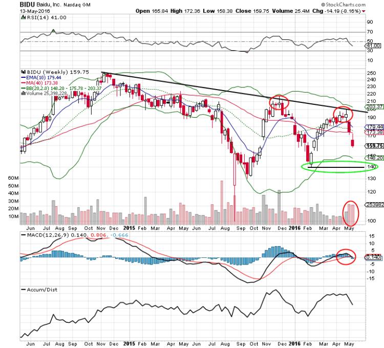 baidu stock chart bidu lower price target_may 16