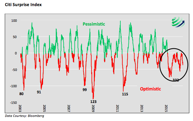 citi surprise index chart negative readings 2015 to 2016