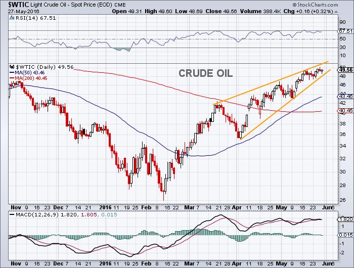crude oil prices chart bearish rising wedge pattern_may 27