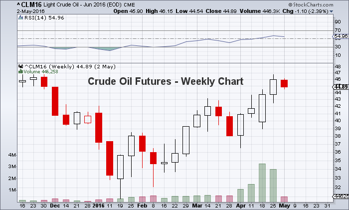 crude oil prices june futures chart may 2