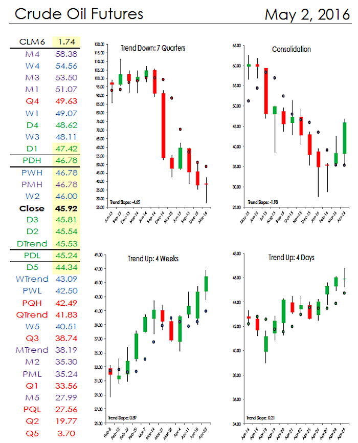crude oil prices may 2 analysis