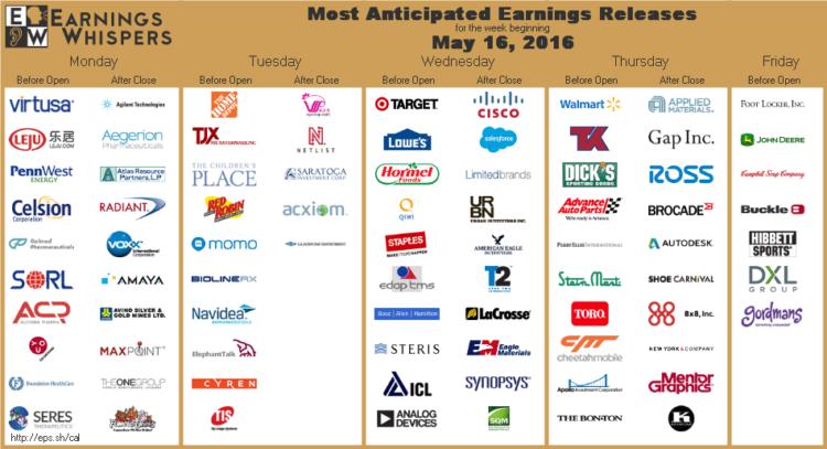 earnings-whispers stocks reporting earnings calendar_week of may 16