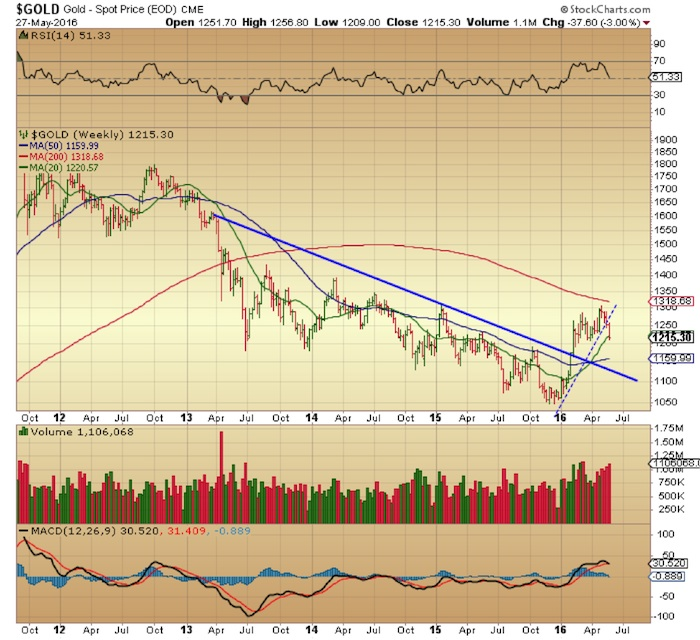 gold chart price trend line_may 31