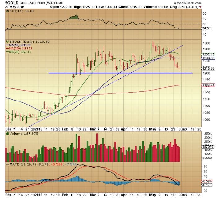 gold prices chart lateral support level_may 31