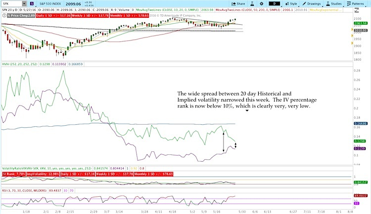 historical implied volatility stock market chart analysis_may 27